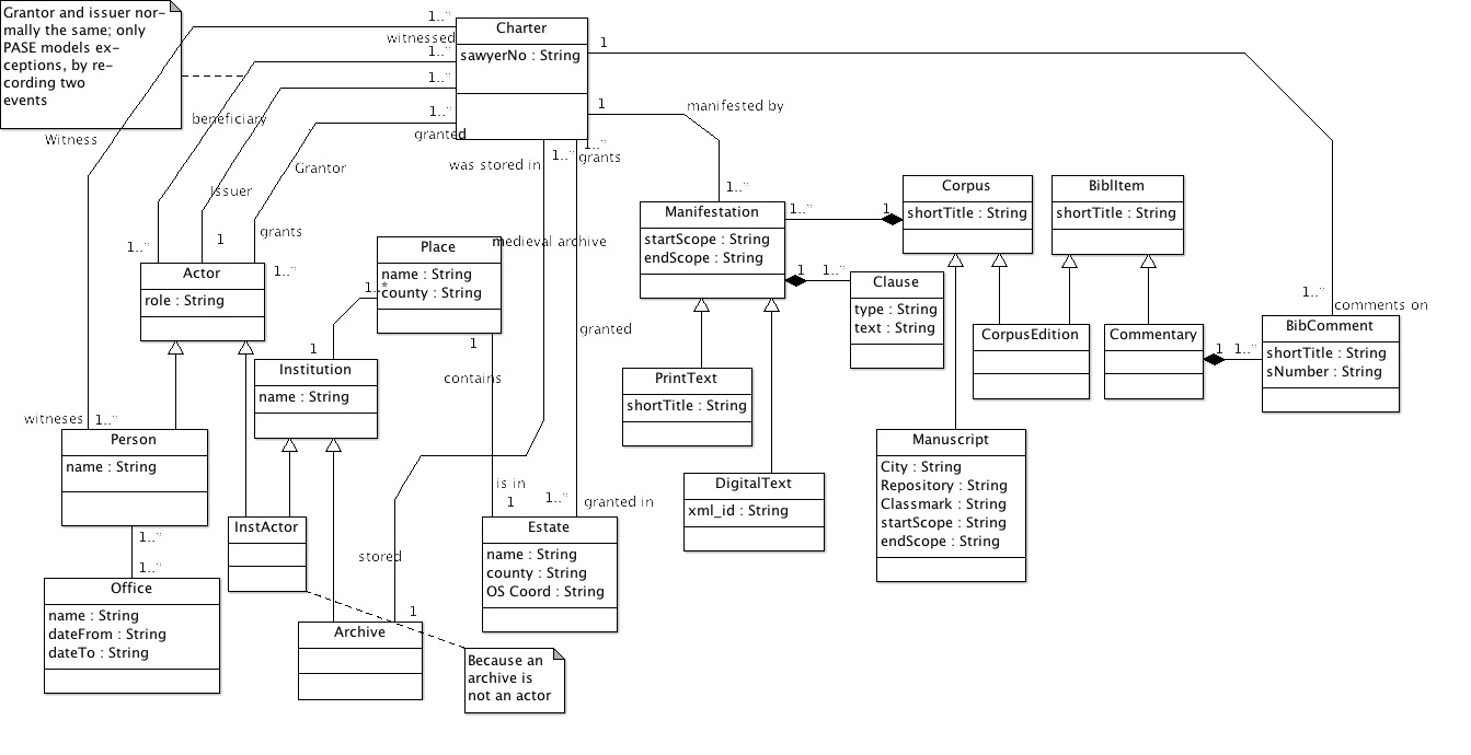Anglo Saxon Cluster Technical Information Uml Diagrams